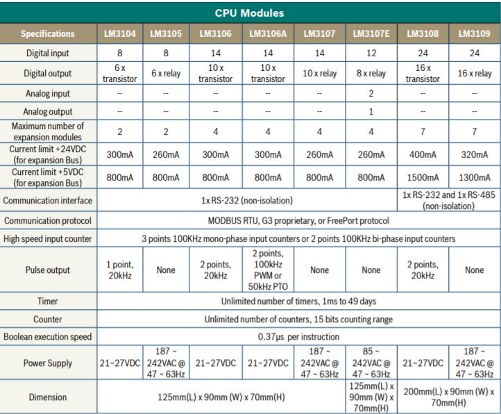 Bộ lập trình LEC G3 LM3107